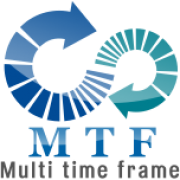 Multi Time Frame Moving Average Pro version, MTF MA for Ninjatrader 7