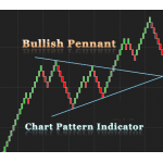 Bullish Pennant Chart pattern indicator for NinjaTrader NT8