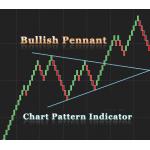 Bullish Pennant Chart pattern indicator for NinjaTrader 8