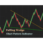 Falling Wedge Chart pattern indicator for NinjaTrader 8