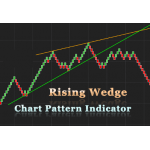 Rising Wedge Chart pattern indicator for NinjaTrader 8