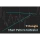 Triangle Chart pattern indicator with Market  Analyzer for NinjaTrader 8