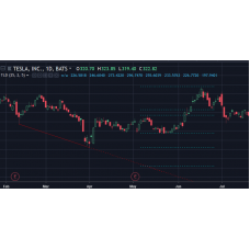 Lower Low Auto Trendline indicator for Tradingview