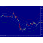Center Of Gravity (COG) indicator for NinjaTrader NT7 1 year License