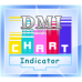 DMI Oscillator Divergence Indicator all-in-one package for Thinkorswim