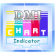 DMI Oscillator Divergence indicator for Thinkorswim TOS