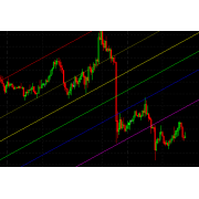 Auto Swing high low Fibonacci Channel indicator for MultiCharts