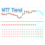 Multi Time Frame MTF Trend 4 in 1 indicator for Ninjatrader NT8