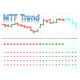 Multi Time Frame MTF Trend 4 in 1 indicator for Ninjatrader 8