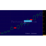 Hanging Man Pattern data mining result (2014 Monthly, bullish continuation)
