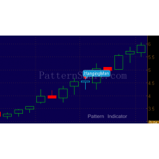Hanging Man Pattern data mining result (2014 Daily, bullish continuation)
