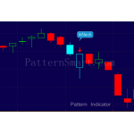 InNeck Pattern data mining result (2014 Daily, bearish reversal)
