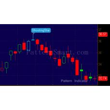 ShootingStar Pattern data mining result (2014 Daily, bearish reversal)