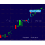 ShootingStar Pattern data mining result (2014 Daily, failed bearish reversal)