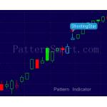 ShootingStar Pattern data mining result (2014 Daily, failed bearish reversal)