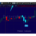 Three Black Crows Pattern data mining result (2014 weekly, bullish reversal)