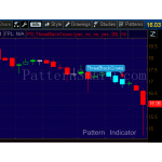 Three Black Crows Pattern data mining result (2014 weekly, bearish reversal)