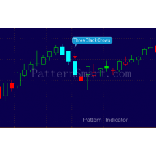 Three Black Crows Pattern data mining result (2014 Daily, failed bearish reversal)