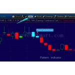 Three Outside Down Pattern data mining result (2014 weekly, bearish reversal)