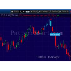 Breakaway Pattern data mining result (2014 Daily, bearish)