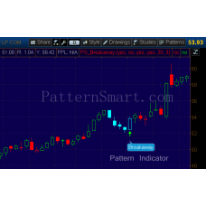 Breakaway Pattern data mining result (2014 Daily, bullish)