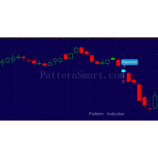 Hammer Pattern data mining result (2014 Daily, Bearish continuation)