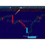 Homing Pigeon Pattern data mining result (2014 weekly, Bullish reversal)