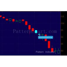 Inverted Hammer Pattern data mining result (2014 Daily, Bearish continuation)