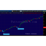 Three Inside Up Pattern data mining result (2014 Daily, Bullish reversal)