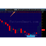 Three Outside Up Pattern data mining result (2014 Monthly, Bullish reversal)