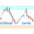 Critical Support & Resistance Level (Supply & Demand Zone) indicator and Market Analyzer for Ninjatrader NT8