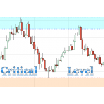 Critical Support & Resistance Level (Supply & Demand Zone) indicator and Market Analyzer for Ninjatrader 8