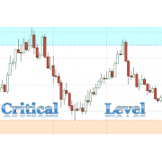 Critical Support & Resistance Level (Supply & Demand Zone) indicator for Tradingview