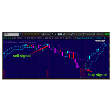 BrainTrend Non-repaint BUY and SELL Signal Scan (Stock Hacker) Thinkorswim TOS