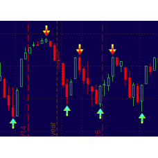 3 Level ZigZag Session High Low Indicator for Thinkorswim TOS