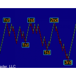 ZigZag Session High Low Indicator for NinjaTrader 7 1 year license