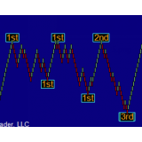 ZigZag Session High Low Indicator for NinjaTrader (NT) 1 year license