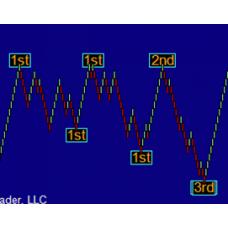 ZigZag Session High Low Indicator for NinjaTrader 7 Life time license