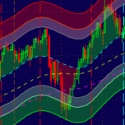 Center Of Gravity (COG) indicator, SCAN, screener Bundle for Thinkorswim TOS