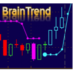 Multi Time Frame (MTF) Non-repaint BrainTrend Indicator all-in-one package Thinkorswim