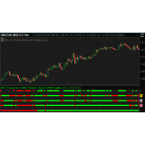 MTF Trend indicator for Thinkorswim TOS, Multi Time Frame Trend 4 in 1 indicator
