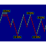 ZigZag Percent  Indicator for NinjaTrader 7 1 year license