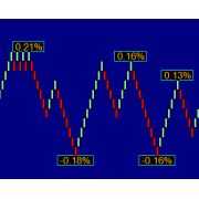 ZigZag Percent  Indicator for NinjaTrader (NT7) 1 year license