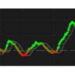 Gradient MACD BB indicator Thinkorswim TOS