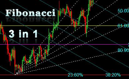 Auto Fibonacci indicators package for MultiCharts