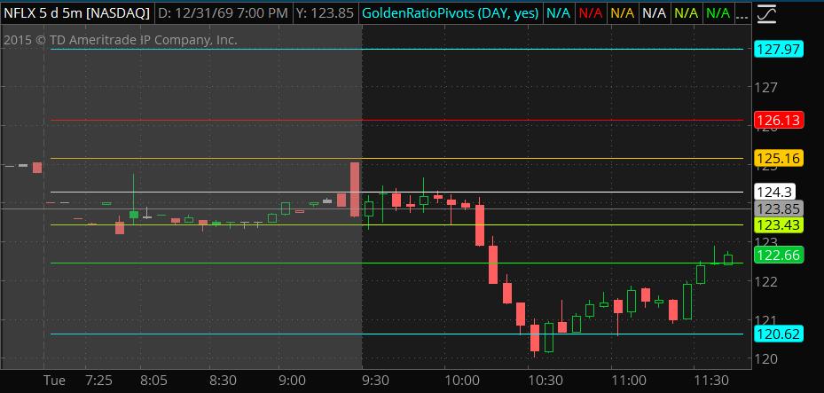 Golden Ratio Pivot indicator for Thinkorswim TOS