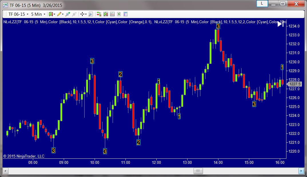 ZigZag Session High Low Indicator for NinjaTrader 7 Life time license