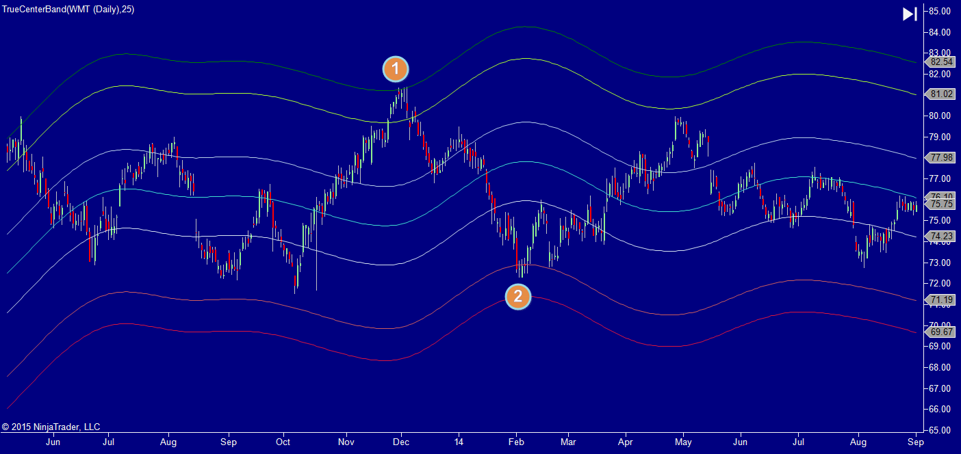 True Center Band (TCB) indicator Ver 2 for NinjaTrader 7 1 year